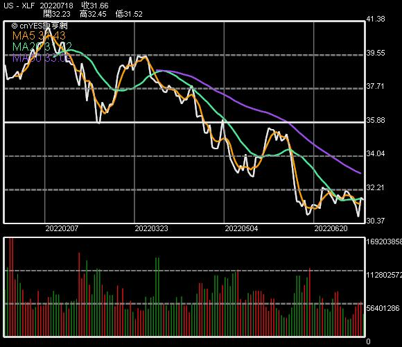 Financial Select Sector SPDR 基金股價走勢