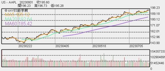 蘋果股價趨勢圖