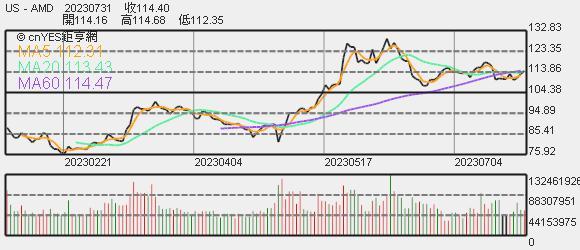 AMD 股價趨勢圖