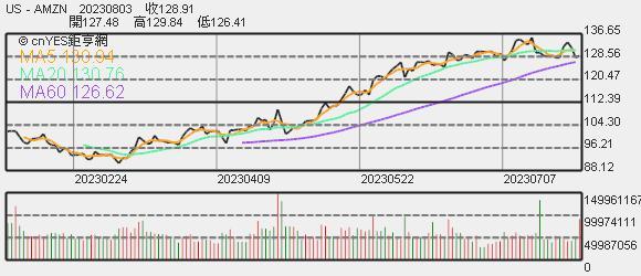 亞馬遜股價日線趨勢圖
