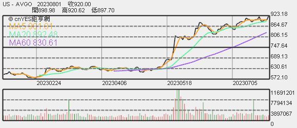 博通股價趨勢圖