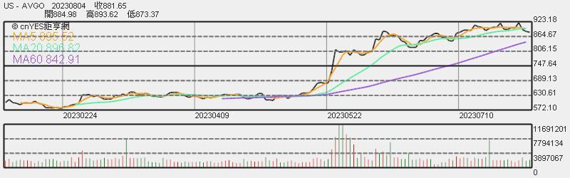 博通股價日線趨勢圖