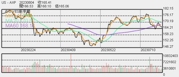 美國運通股價趨勢圖