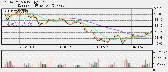 波音股價趨勢圖