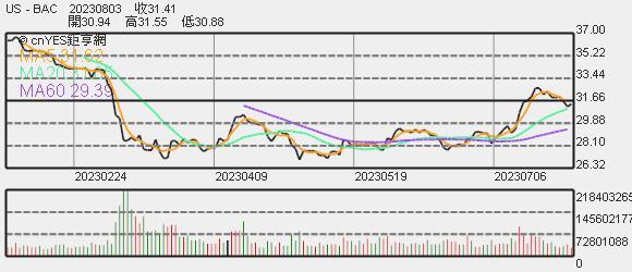 美銀美林股價趨勢圖