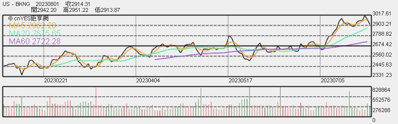 Booking 股價日線趨勢圖