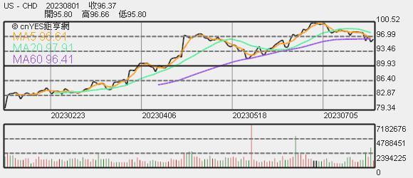 CHD 股價趨勢圖