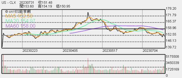 Clorox 股價趨勢圖