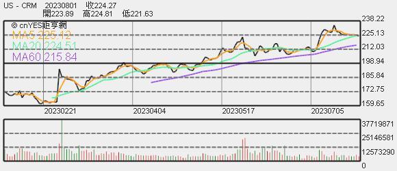 Salesforce 股價趨勢圖