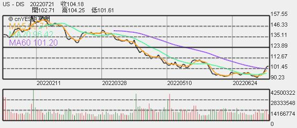 迪士尼股價趨勢圖