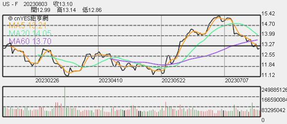 福特汽車股價趨勢圖