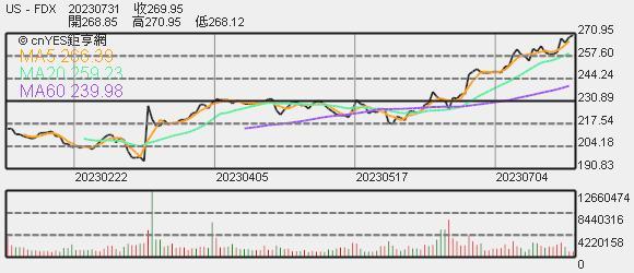 FedEx 股價趨勢圖