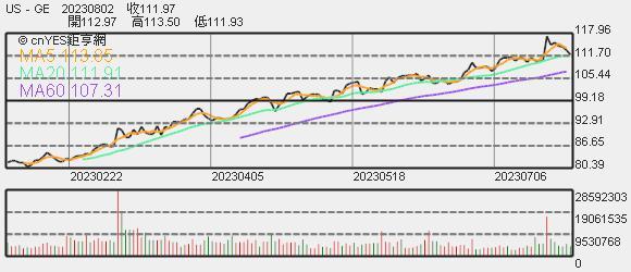 奇異股價趨勢圖