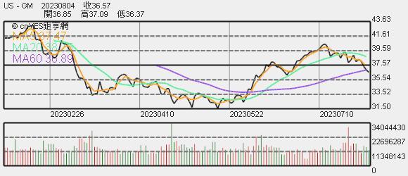 GM 股價趨勢圖