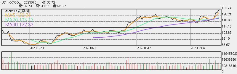 谷歌股價日線趨勢圖