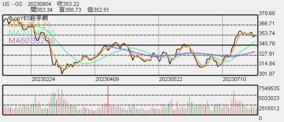 高盛股價趨勢圖
