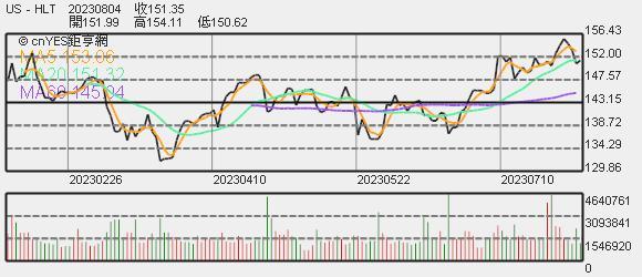 希爾頓股價趨勢圖