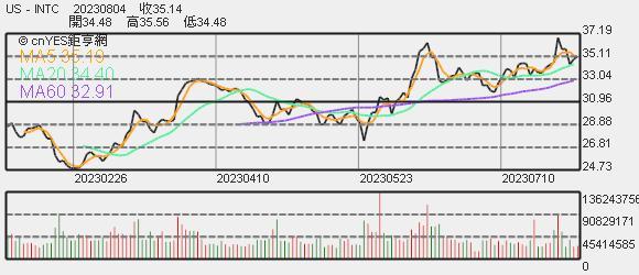 英特爾股價趨勢圖