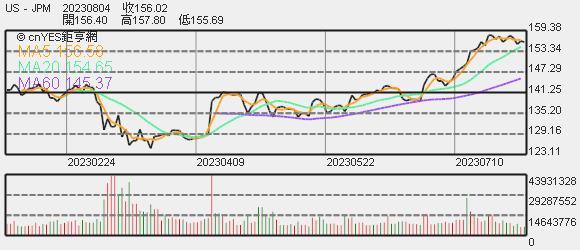 JPMorgan 股價趨勢圖