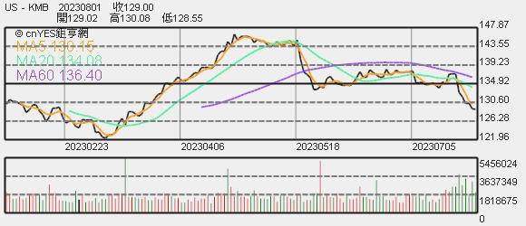 KMB 股價趨勢圖