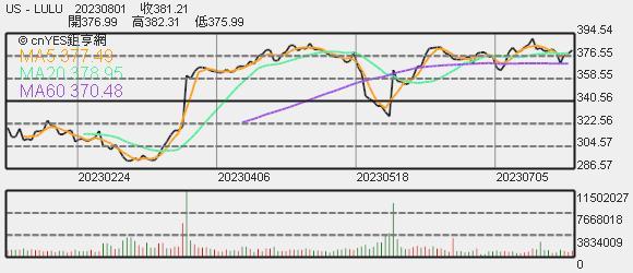 Lululemon 股價趨勢圖