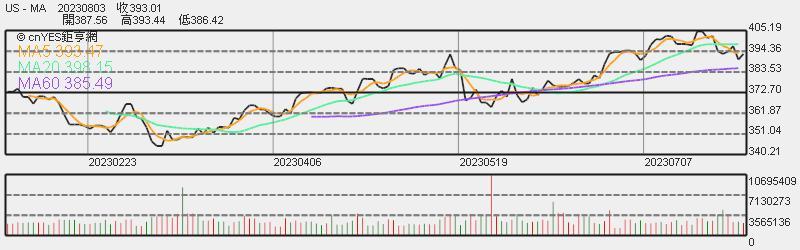 Mastercard 股價日線趨勢圖