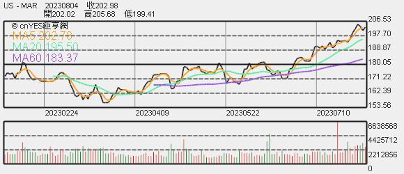 萬豪股價趨勢圖