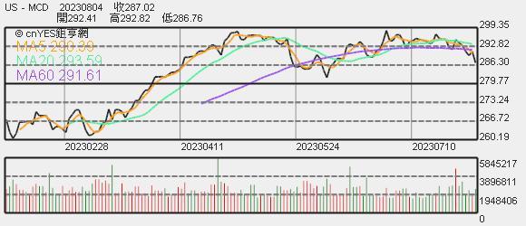 麥當勞股價趨勢圖