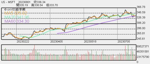微軟股價趨勢圖