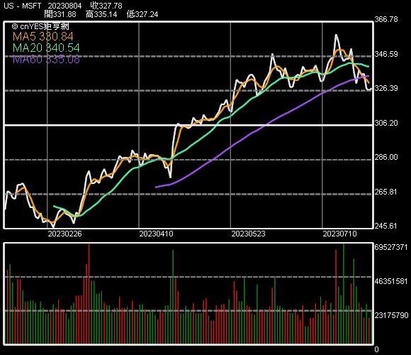 微軟股價走勢