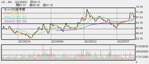 美光股價趨勢圖