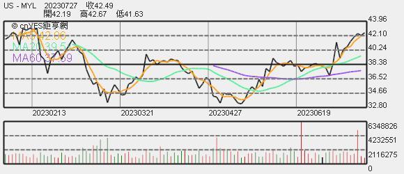 Mylan 股價趨勢圖