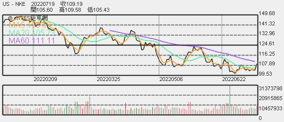 Nike 股價趨勢圖