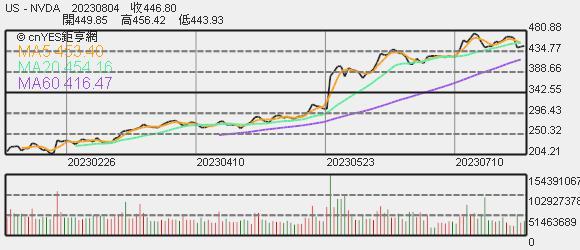 輝達股價趨勢圖