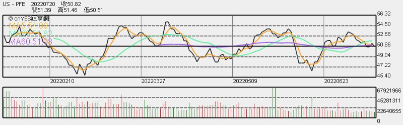 輝瑞股價日線趨勢圖