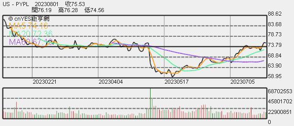 paypal 股價趨勢圖