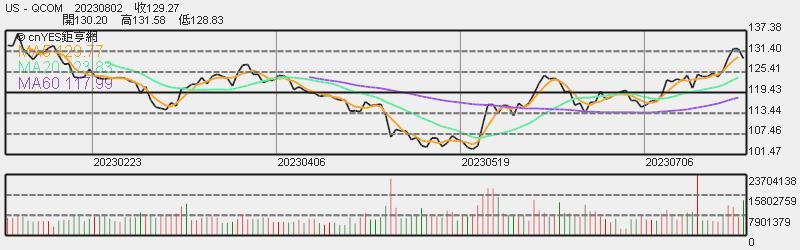 高通股價日線趨勢圖