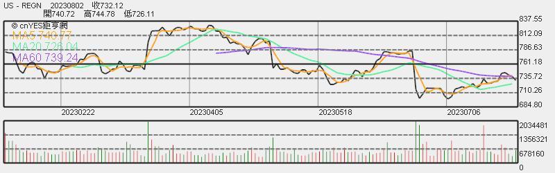 Regeneron 股價日線趨勢圖
