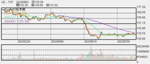 Target 股價趨勢圖