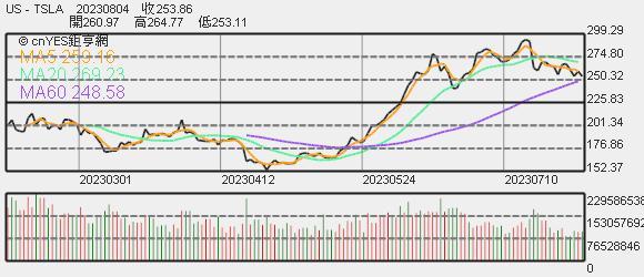 特斯拉股價趨勢圖