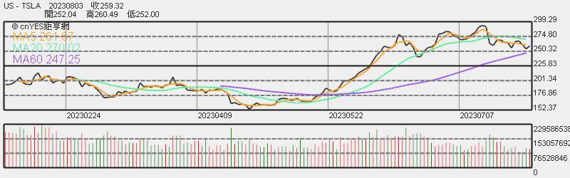 特斯拉股價日線趨勢圖