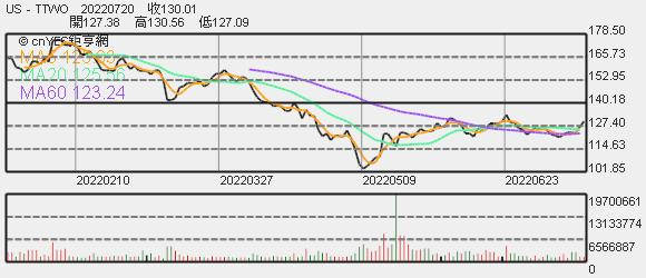 Take-Two 股價趨勢圖