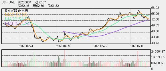 聯航股價趨勢圖