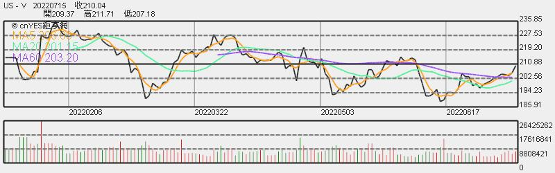 Visa 股價日線趨勢圖