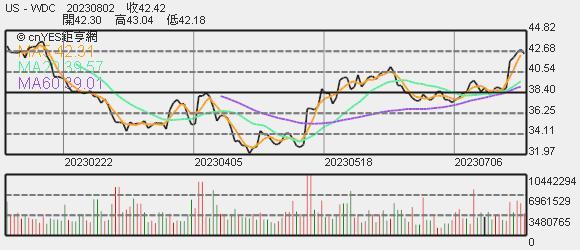 威騰股價趨勢圖
