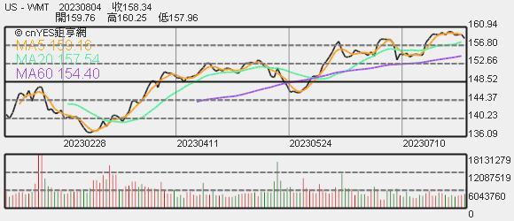 沃爾瑪股價趨勢圖