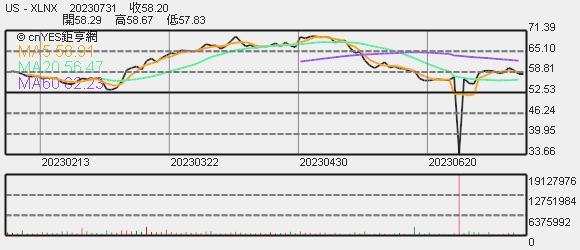 Xilinx 股價趨勢圖
